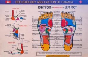 RAC Foot chart